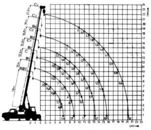 autojeřáb-ad-20-diagram-nosnosti